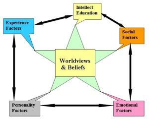 Worldviews%20&%20Beliefs2